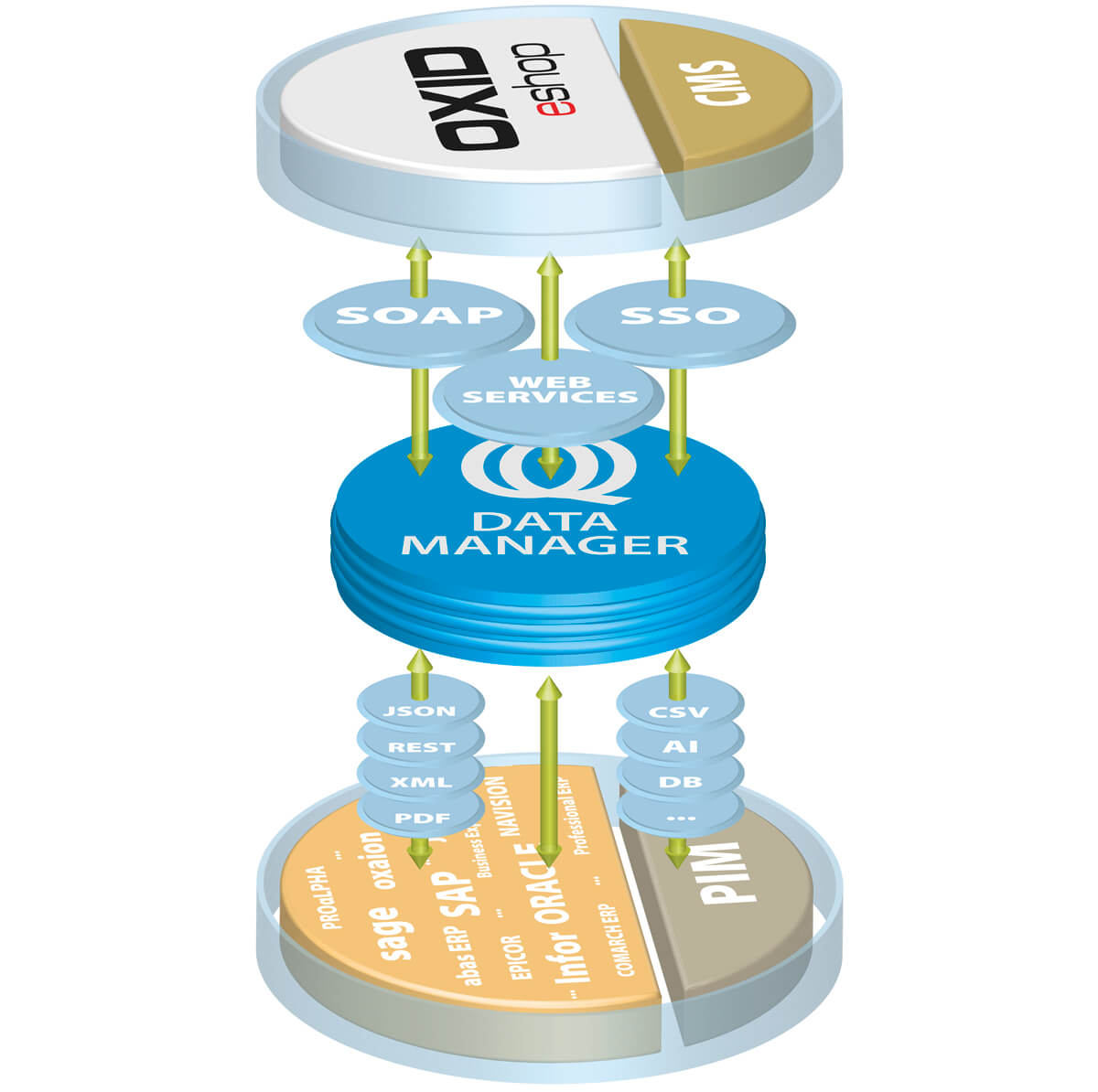 Ontraq Data Manager schematischer Datenfluss